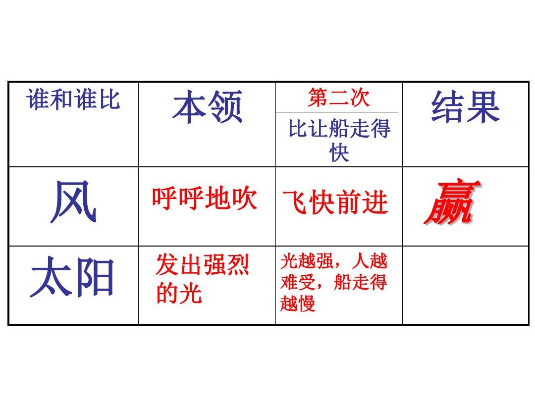 5 谁的本领大PPT课件和名师教学设计1的第18张ppt图片预览