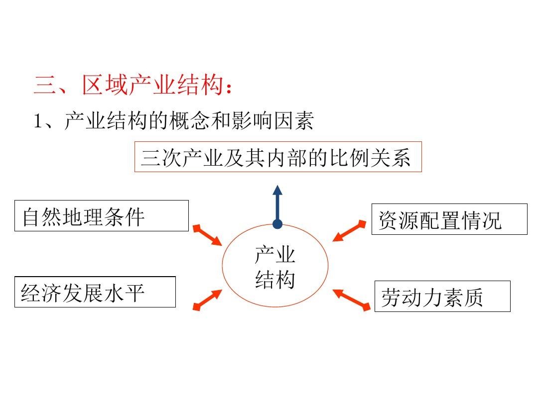 第一节 区域的基本含义PPT课件和第二课时教学设计的第14张ppt图片预览