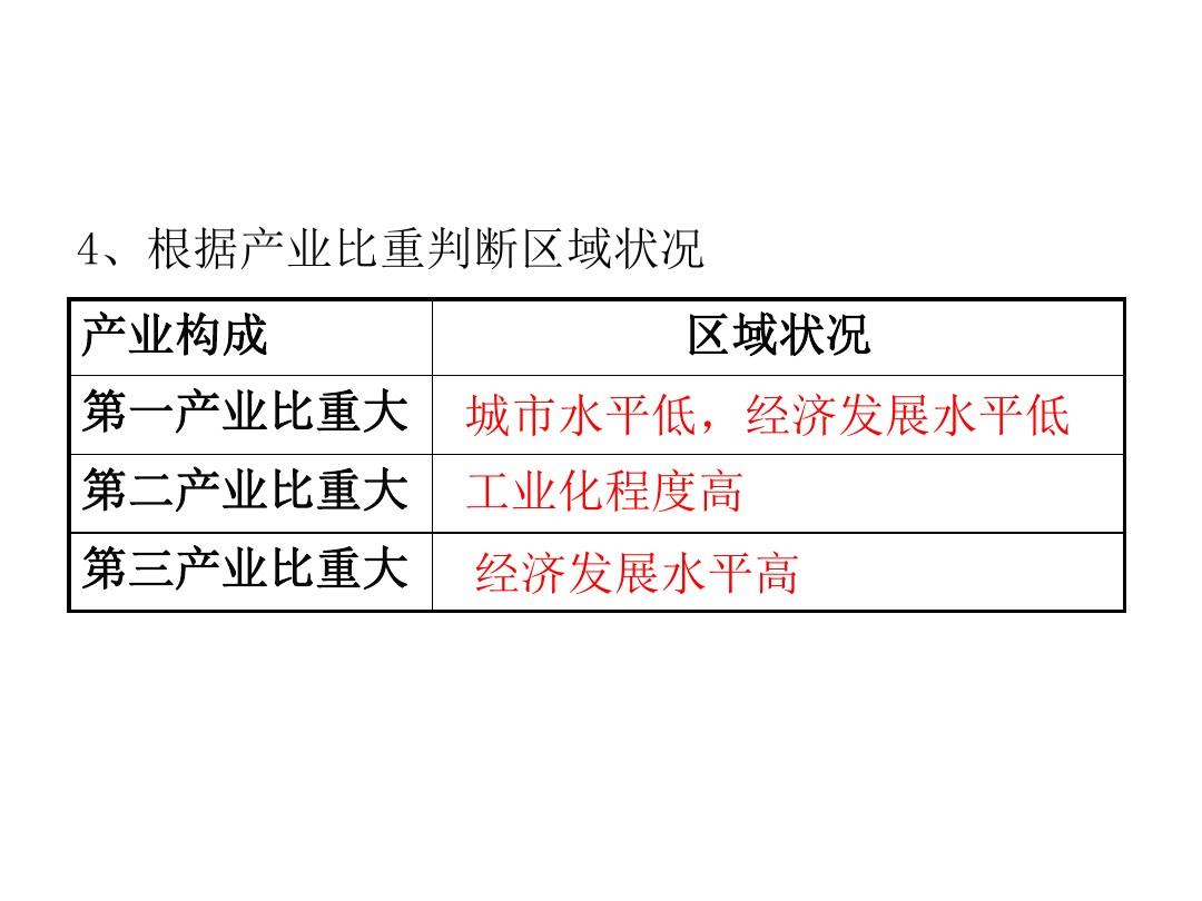 第一节 区域的基本含义PPT课件和第二课时教学设计的第17张ppt图片预览