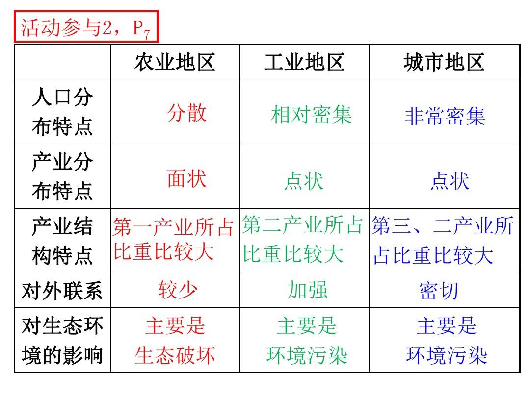 第一节 区域的基本含义PPT课件和第二课时教学设计的第20张ppt图片预览