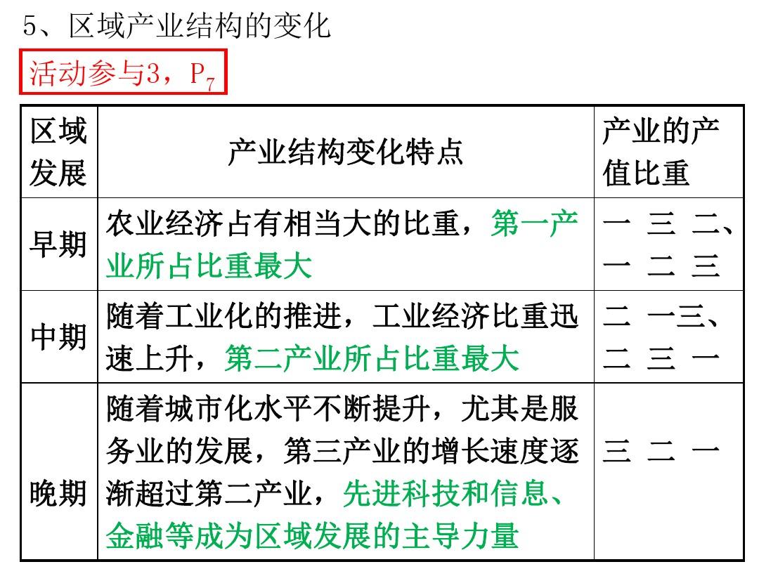 第一节 区域的基本含义PPT课件和第二课时教学设计的第21张ppt图片预览