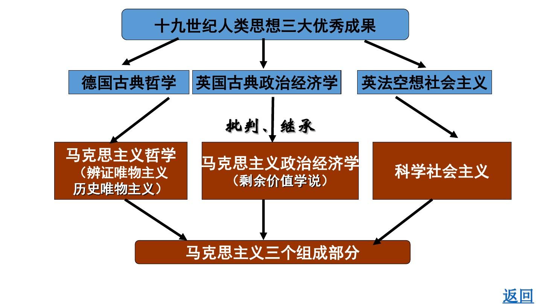 一 马克思主义的诞生PPT课件和第二课时 公开课的第13张ppt图片预览