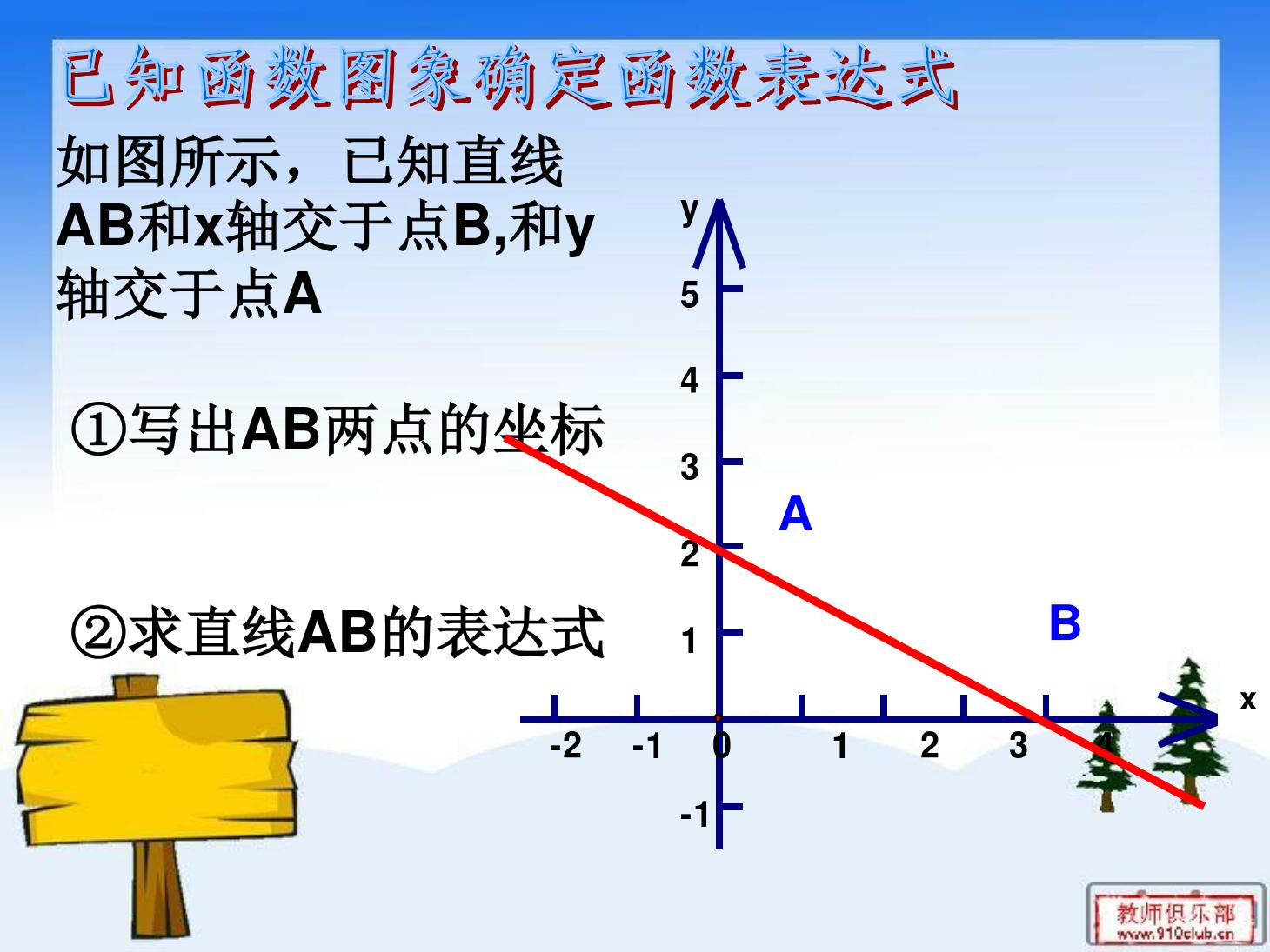 21.3 用待定系数法确定一次函数表达式PPT课件和教学内容分析的第8张ppt图片预览
