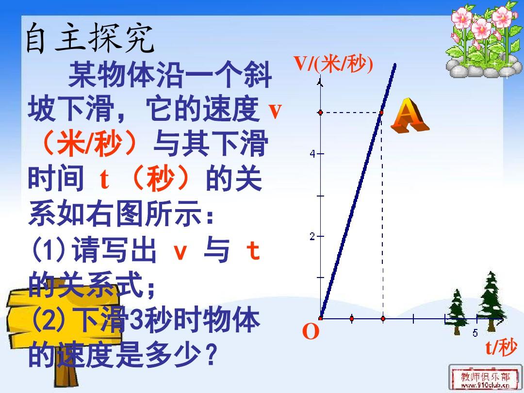 21.3 用待定系数法确定一次函数表达式PPT课件和教学内容分析的第4张ppt图片预览