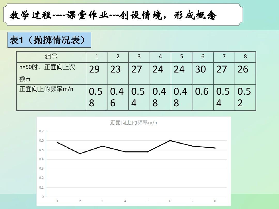 3.1.3 频率与概率PPT课件和教学内容概述的程序6张ppt图表预览