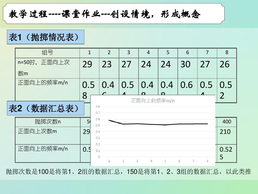 3.1.3 频率与概率PPT课件和教学内容概述的程序8张ppt图表预览