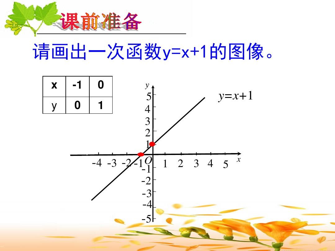 21.3 用待定系数法确定一次函数表达式PPT课件和优质课教案内容的第4张ppt图片预览