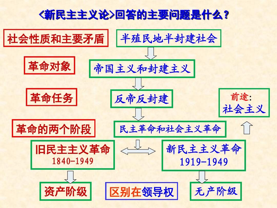 五新中国的缔造者--毛泽东(一)PPT配套教学设计内容的第8张ppt图片预览