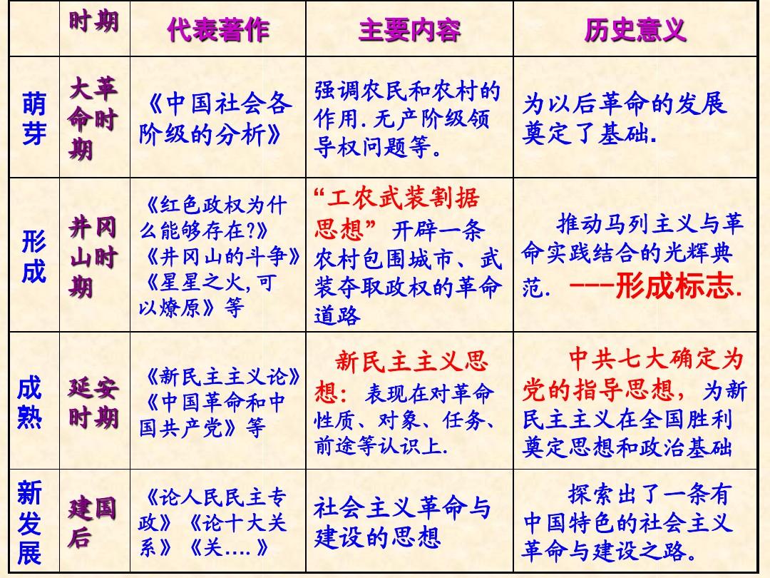 五新中国的缔造者--毛泽东(一)PPT配套教学设计内容的第3张ppt图片预览
