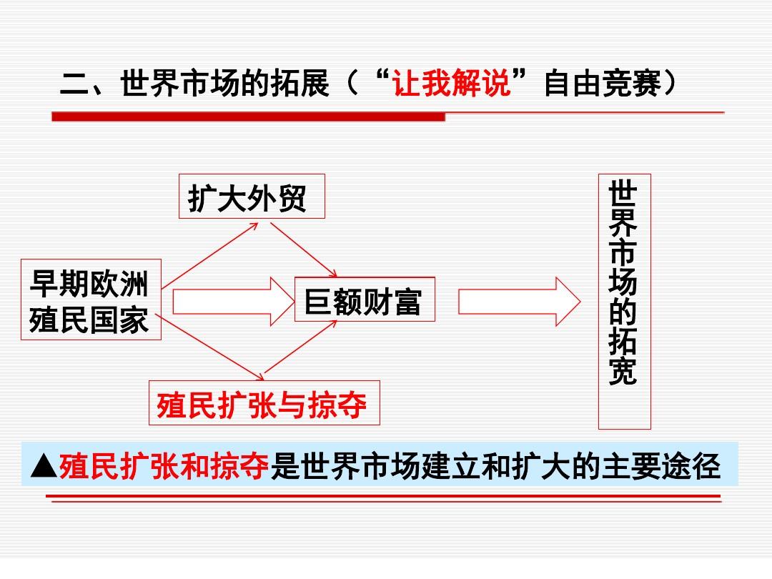 先后15课 殖民扩张与掠夺PPT专用教学计划内容的程序5张ppt图表预览