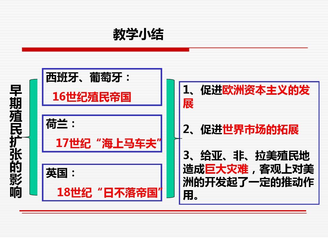 先后15课 殖民扩张与掠夺PPT专用教学计划内容的程序9张ppt图表预览