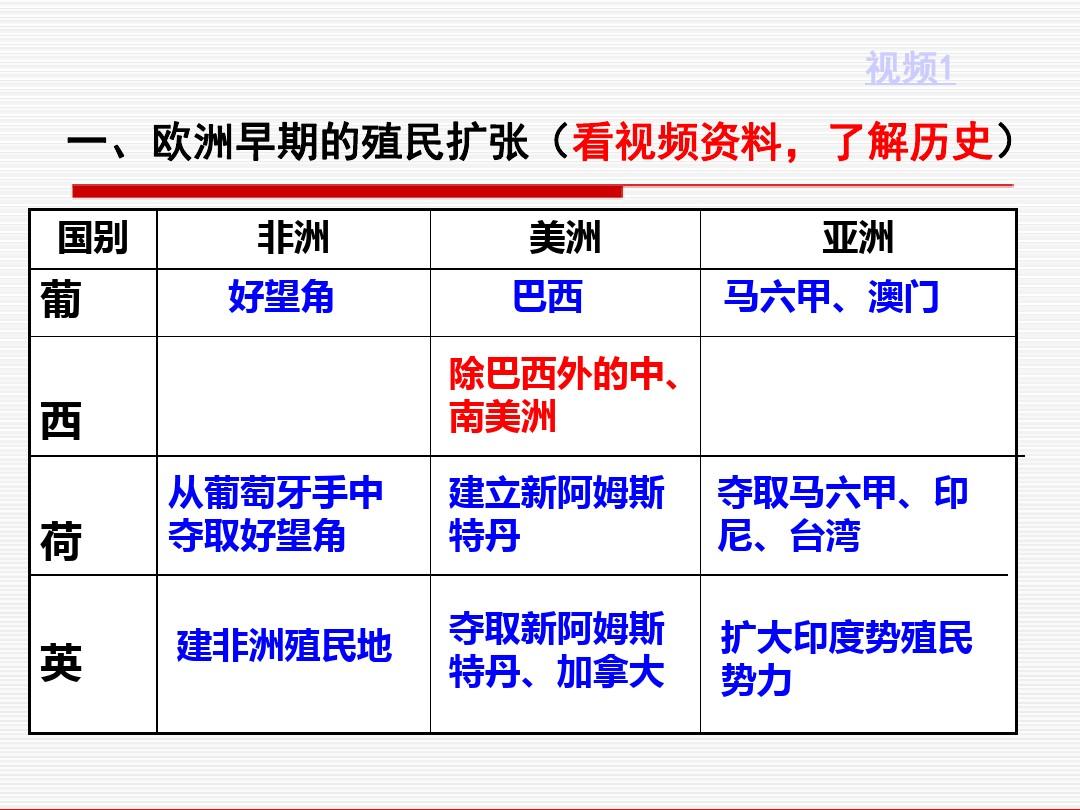 先后15课 殖民扩张与掠夺PPT专用教学计划内容的程序3张ppt图表预览