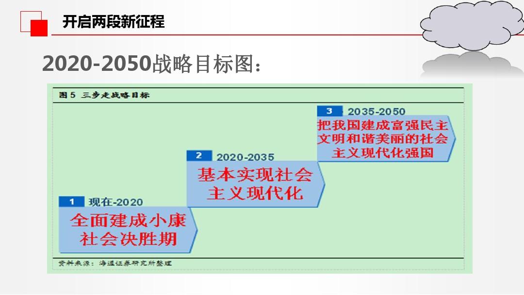 中國經濟發展進入新時代PPT課件配套教案內容的第21張ppt圖片預覽
