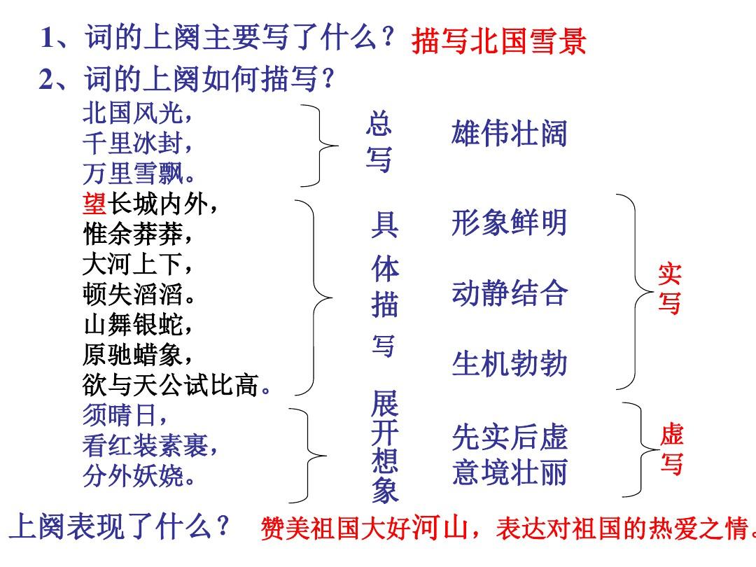 1 沁园春•雪PPT及配套教学设计方案的第12张ppt图片预览